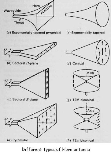 Horn Antennas | Types of Antenna