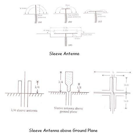 Sleeve Antennas | Types of Antenna