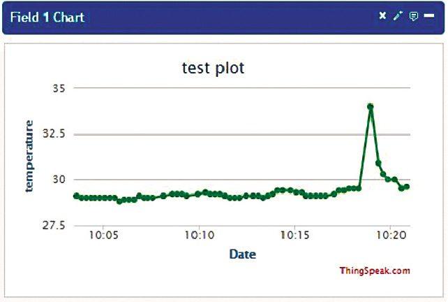 Data posted on ThingSpeak API