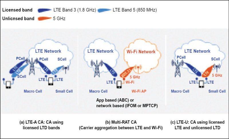 Comparison between LTE-A CA, Multi-RAT CA and LTE-U