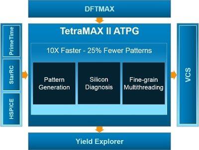 TetraMAX II
