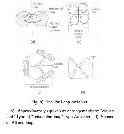 Circular Loop Antennas | Types of Antenna
