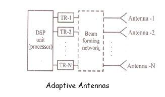Adaptive Antennas