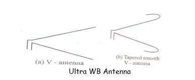 Ultra WB Antenna