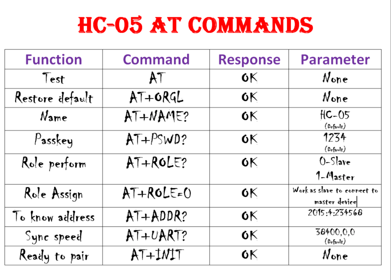 HC-05 AT commands