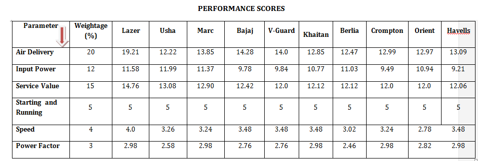 Ceiling fans performance score