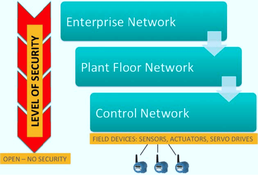 Fig. 3. Mapping Security by Plant Network Levels