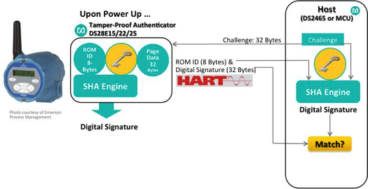 Fig. 5. Sensor authentication with SHA-256 (private key)