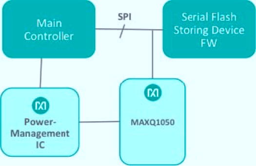 Fig. 6. Secure Boot of the Main PLC CPU