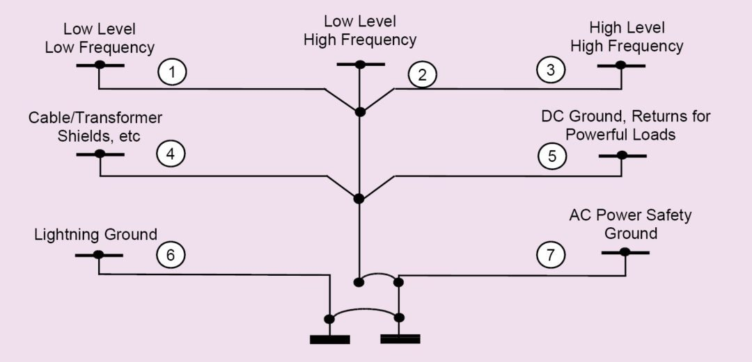 grounding or earthing hierarchy for a typical installation