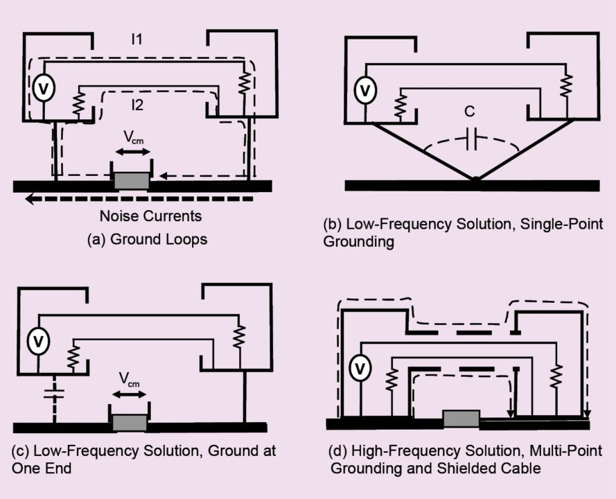 Reducing ground impedance coupling