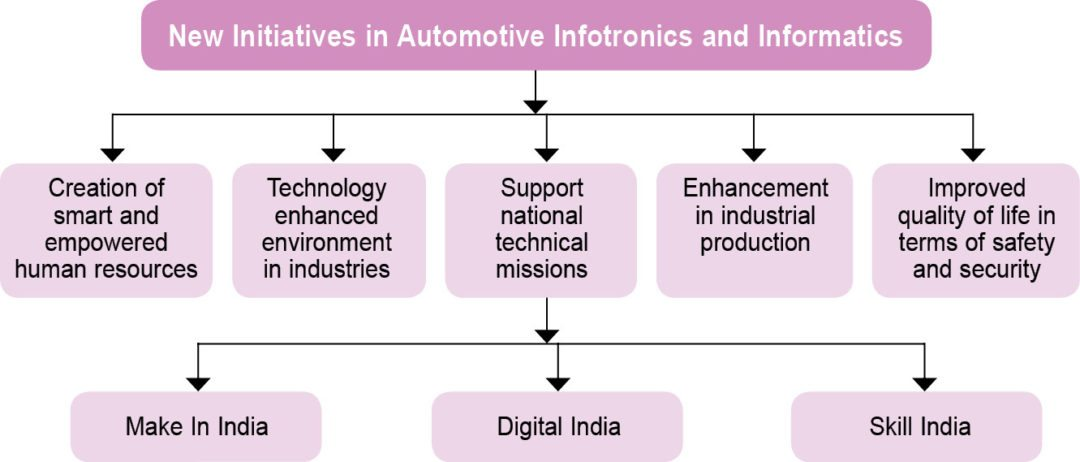 Infotronics & Informatics