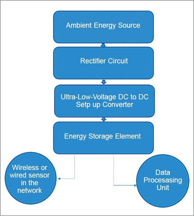 Fig. 2: Block diagram for energy scavenging using ultra-low-voltage power converter