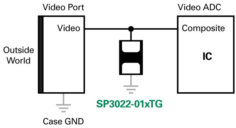 Figure 3: SP3022 Series transient voltage suppression (TVS) diode from Littelfuse used in AHD video application
