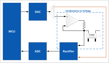 Figure 3: TDS Meter using DAC and ADC controlled from MCU