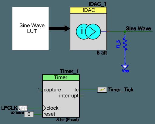 Figure 5: Sine Wave Generation using PSoC