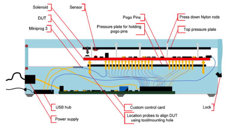Figure 2 Mechanical design of the Manufacturing Test Fixture