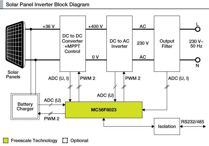 solar inverter nxp