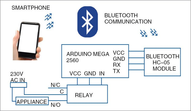 Block diagram for voice controlled home automation system