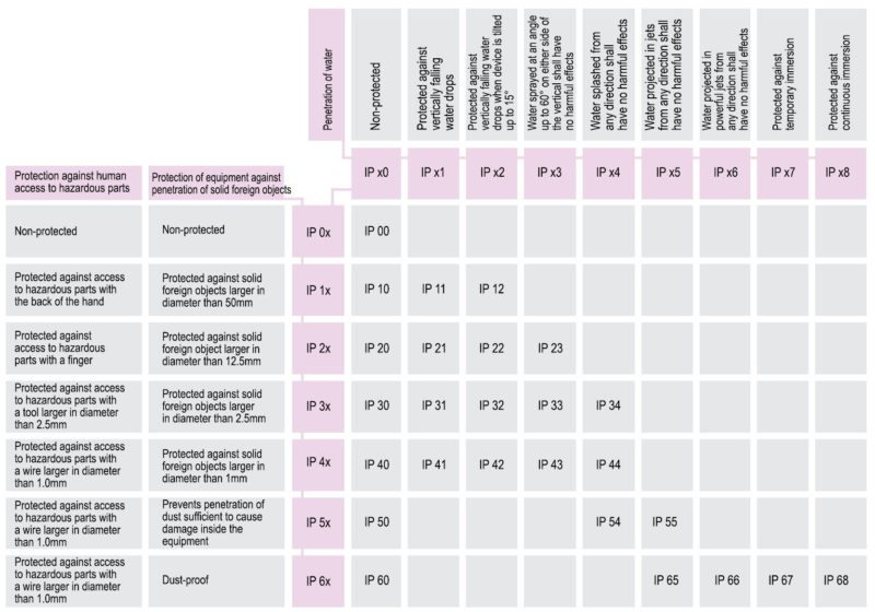 International Protection Standards chart