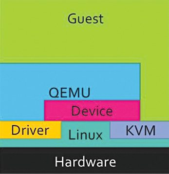 System Architecture involving QEMU