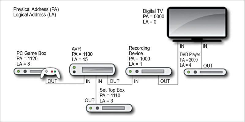 CEC network