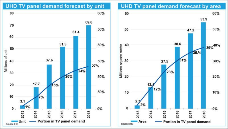 UHD TV panels demand forecast