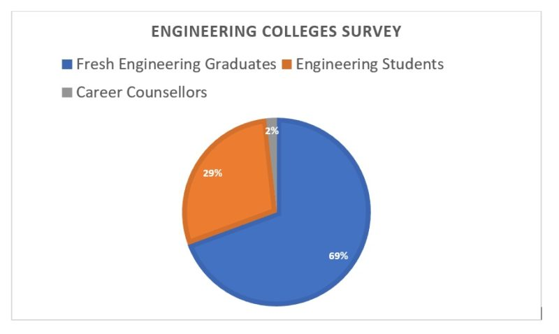Engineering Survey