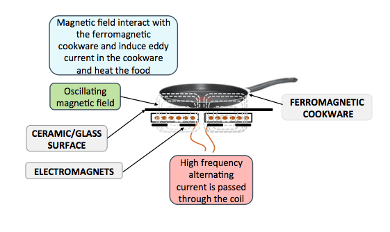 Induction cooktop working principle - electromagnetic induction