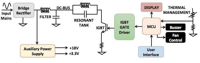 Block diagram - half bridge resonant induction cooktop