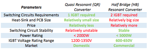 Comparison between quasi resonant and half bridge resonant converter