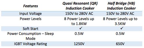 Features comparison between quasi resonant and half bridge resonant induction system developed