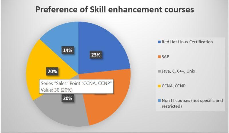 Soft Skills, Skill Enhancement Programs Take You Closer To Your Dream Engineering Job