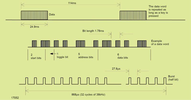 RC5 transmission code (Image courtesy: www.vishay.com)