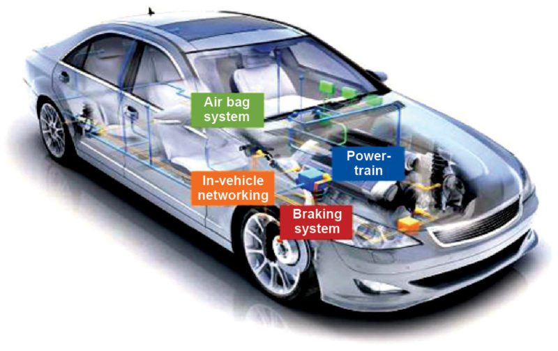 Embedded Systems In Automobiles   Tech Focus