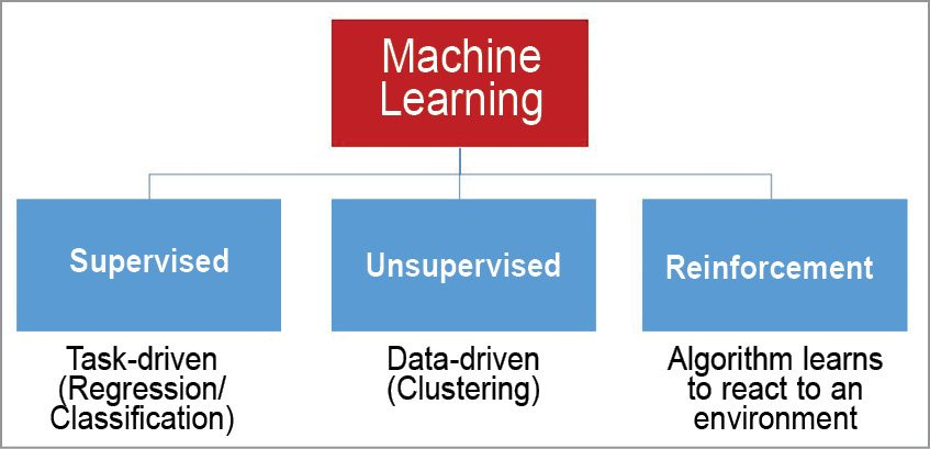Classification of machine learning techniques