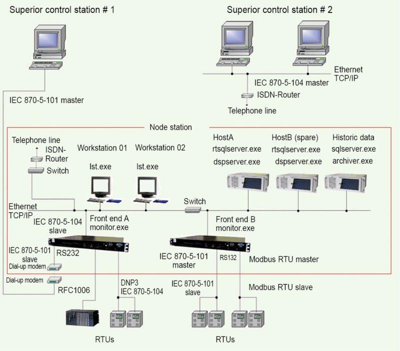 Architecture of IndigoSCADA with communication protocols