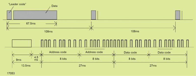 NEC transmission code (Image courtesy: www.vishay.com)