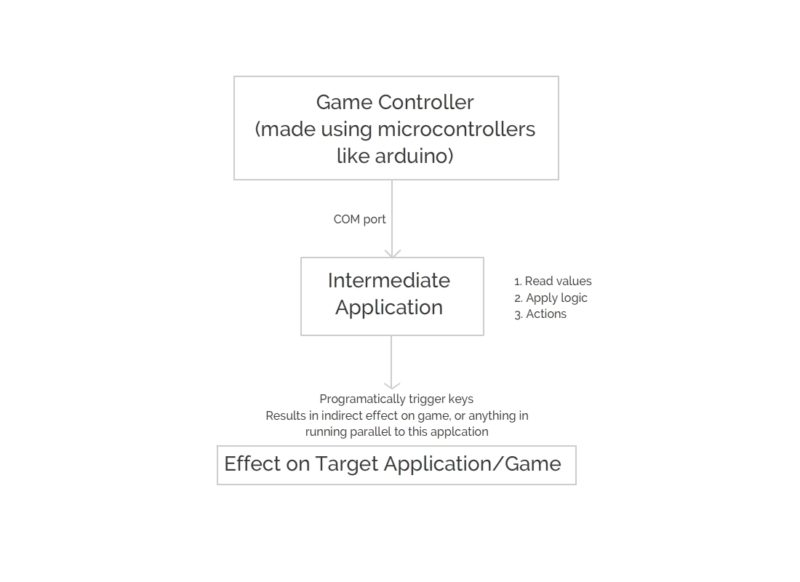 flowchart for game controller using arduino