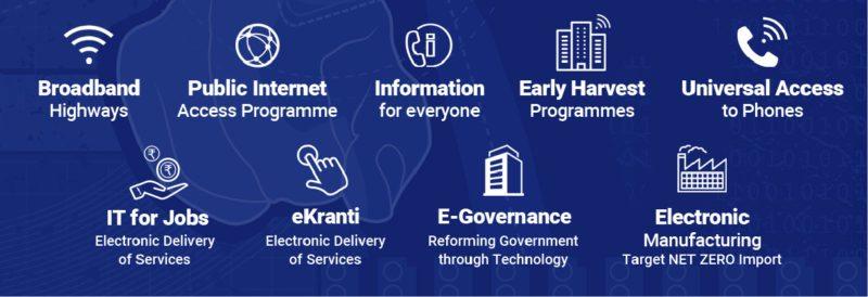 The nine pillars of Digital India (Image courtesy: www.bharatniti.in)