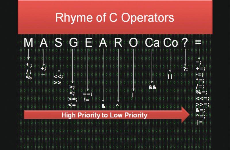 Rhyme of C operators