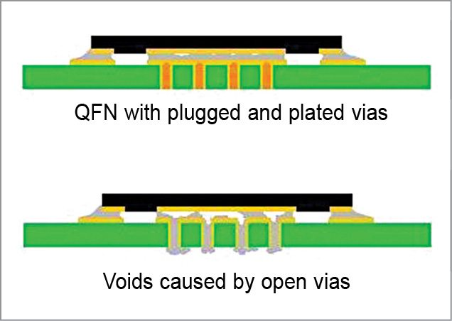 Open vias need to be taken care of