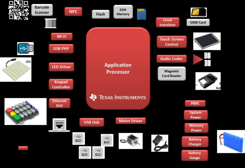 POS terminals application processor