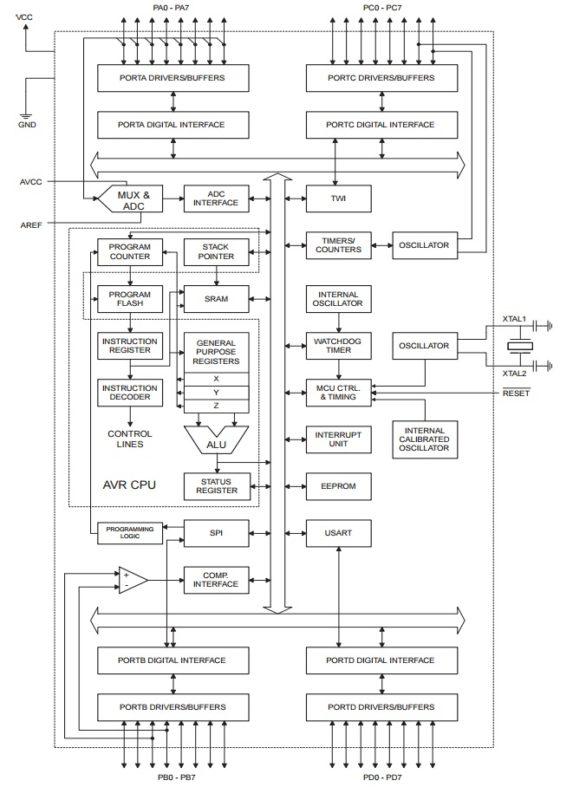 ATmega16 block diagram