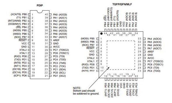ATmega16 pin diagram