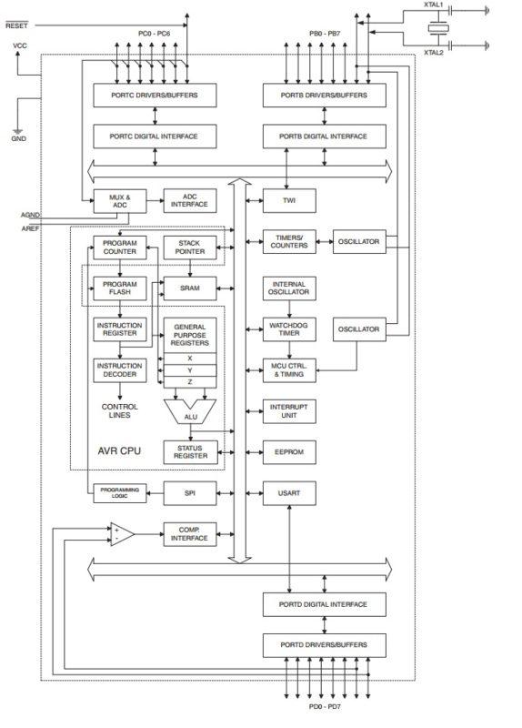 ATMega8 Block Diagram