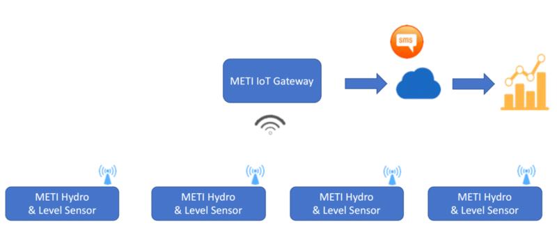 METI Smart Water Monitoring System