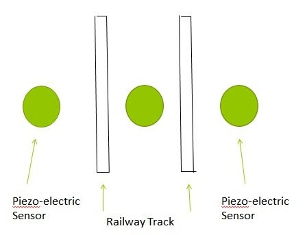 placement of piezo sensors on railway tracks