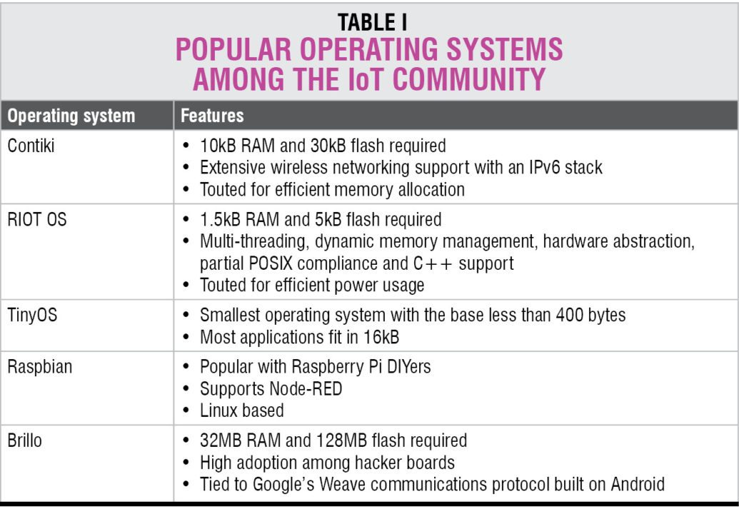 open source IoT