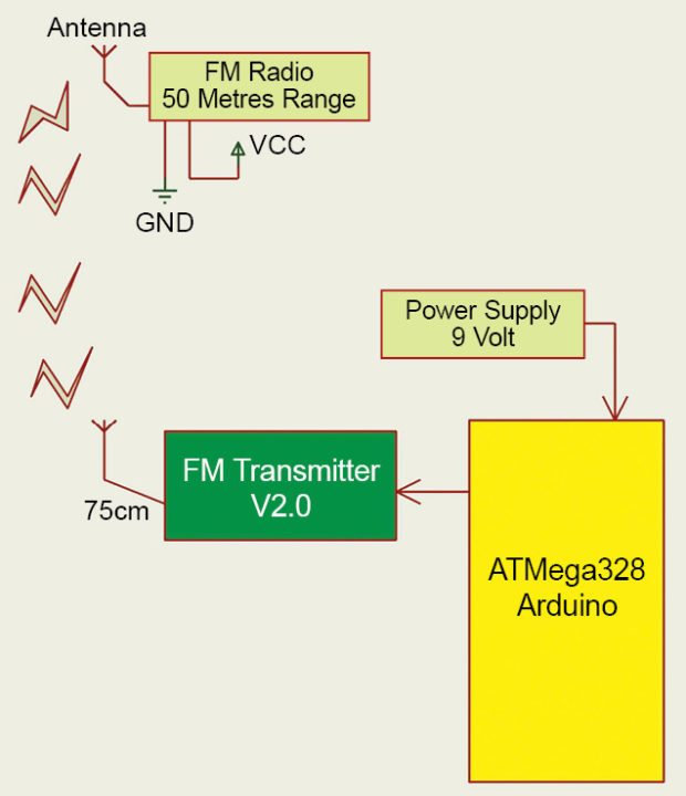 Block diagram of FM station